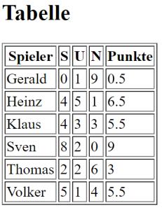 Schachturnier Manager Tabelle